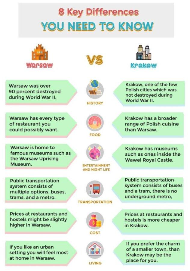 Warsaw vs Krakow Comparison
