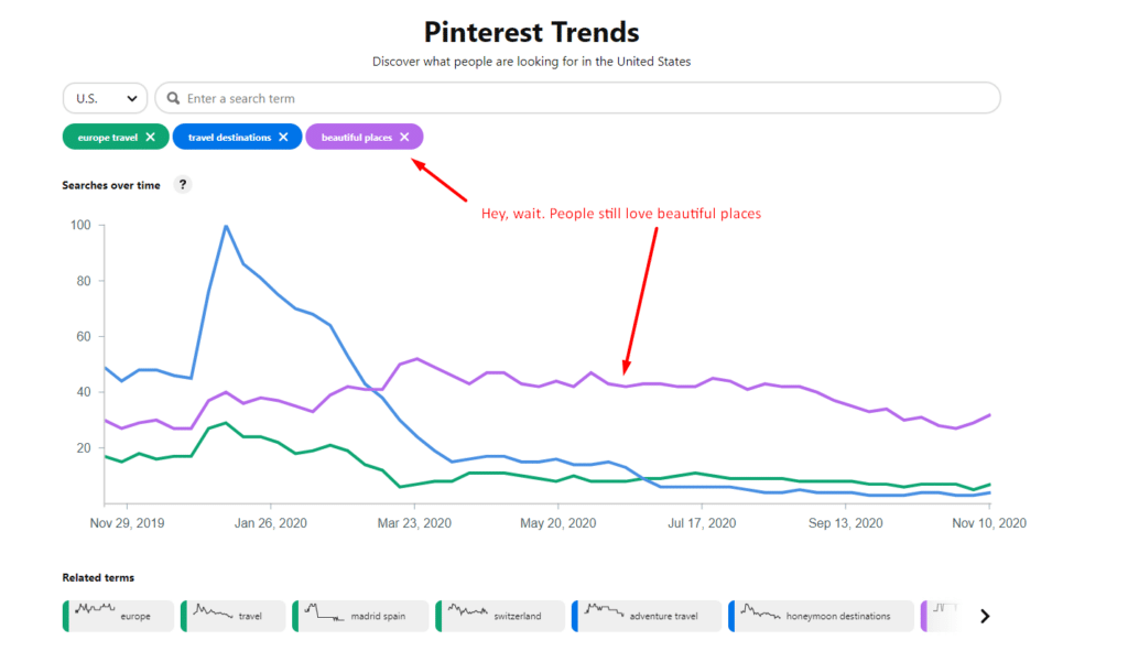 Pinterest Trends Travel