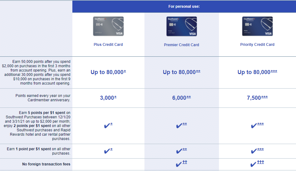 Different versions of the Southwest Rapid Rewards card