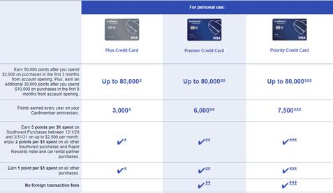 Southwest Credit Card Comparison