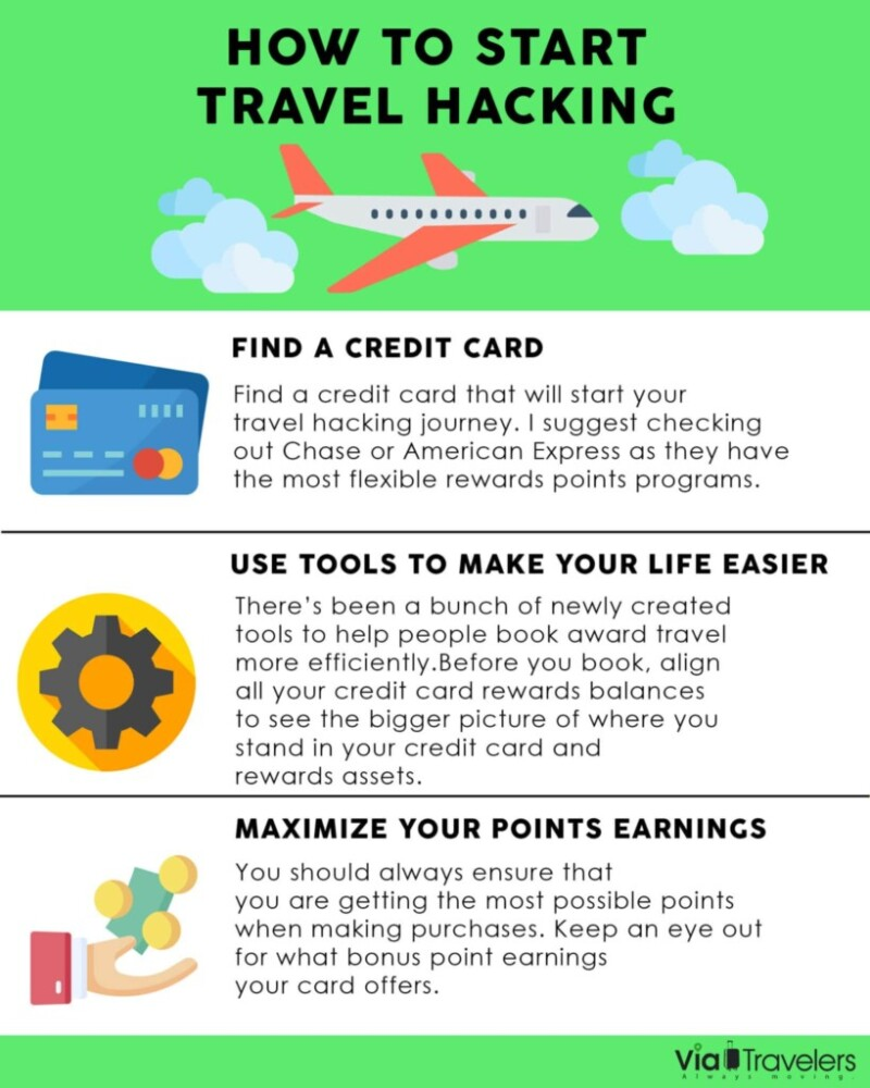 How to Start Travel Hacking