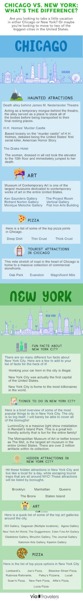 Chicago vs New York City Infographic